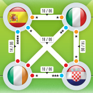 Euro2012 - Tableau de la coupe d'Europe - Web Image
