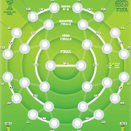 2014 FIFA World Cup - The best tournament chart - Kapsul